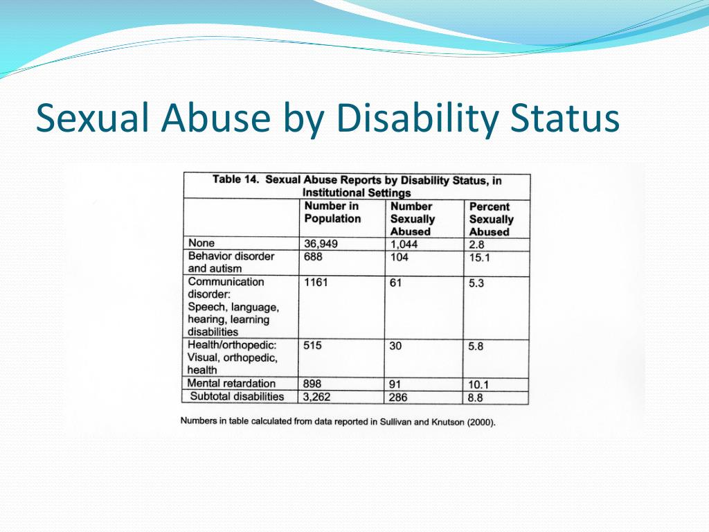 Sexual Abuse by Disability Status