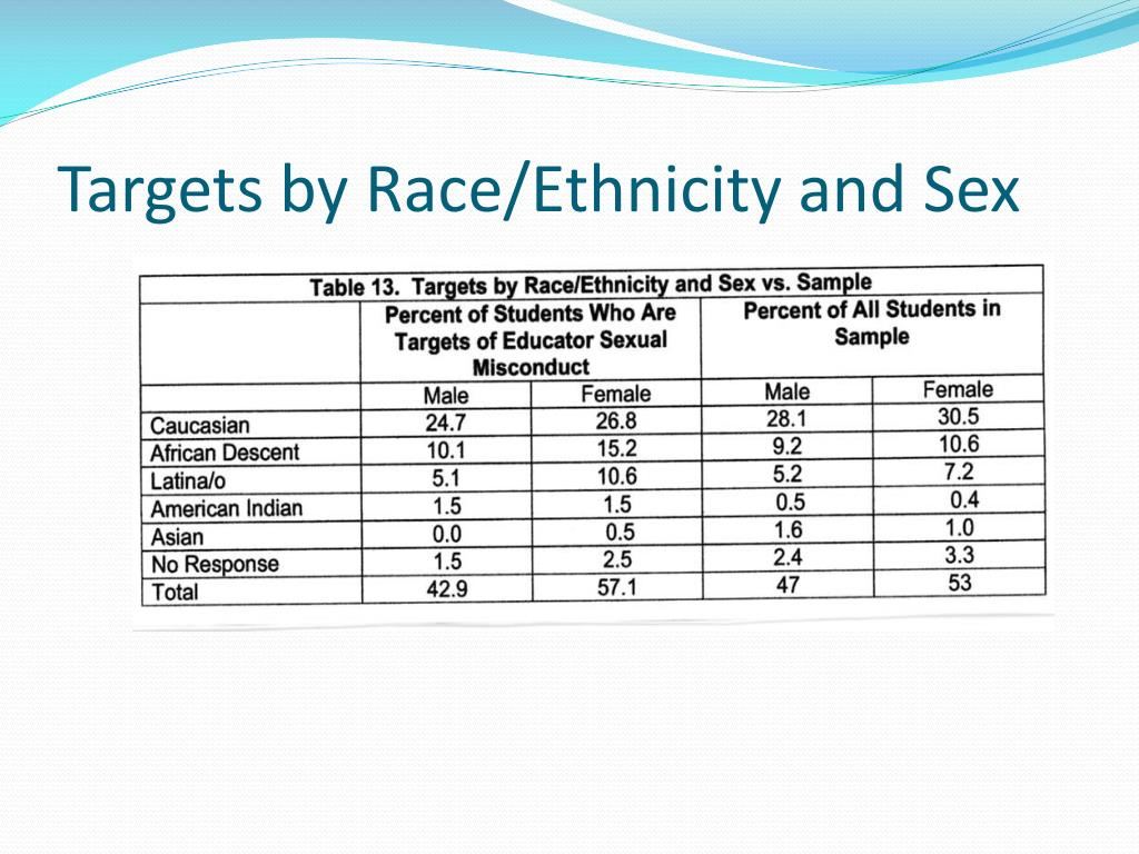 Targets by Race/Ethnicity and Sex
