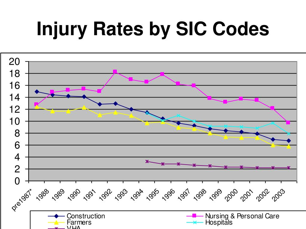 Injury Rates by SIC Codes