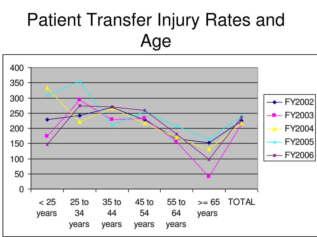 Patient Transfer Injury Rates and Age