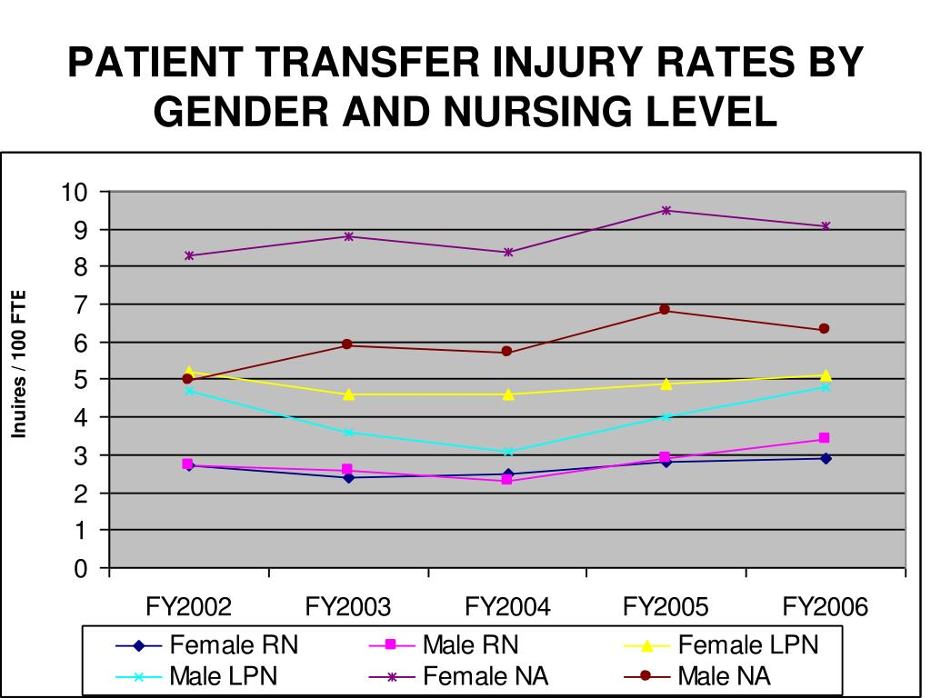 PATIENT TRANSFER INJURY RATES BY GENDER AND NURSING LEVEL