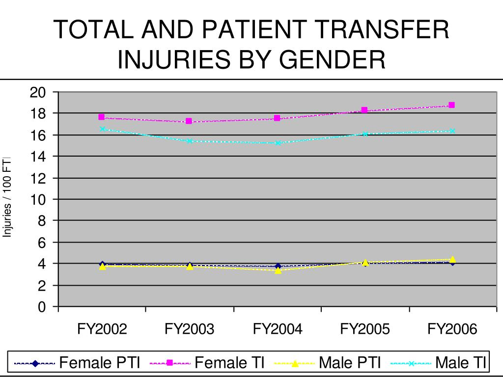 TOTAL AND PATIENT TRANSFER INJURIES BY GENDER
