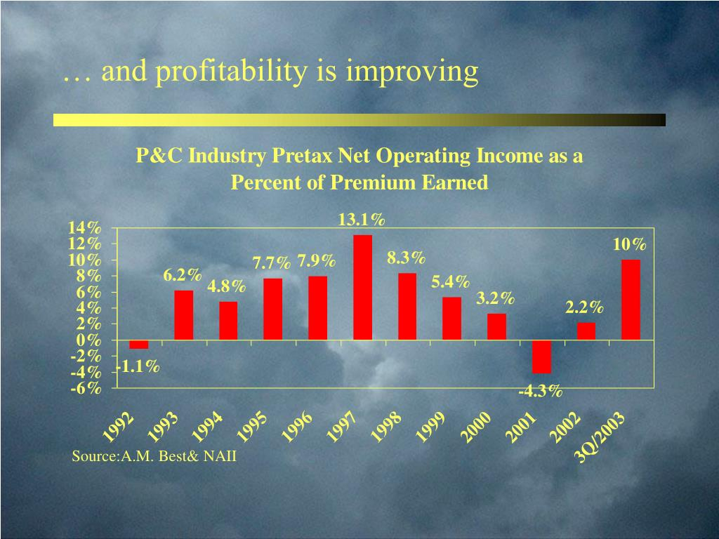 … and profitability is improving