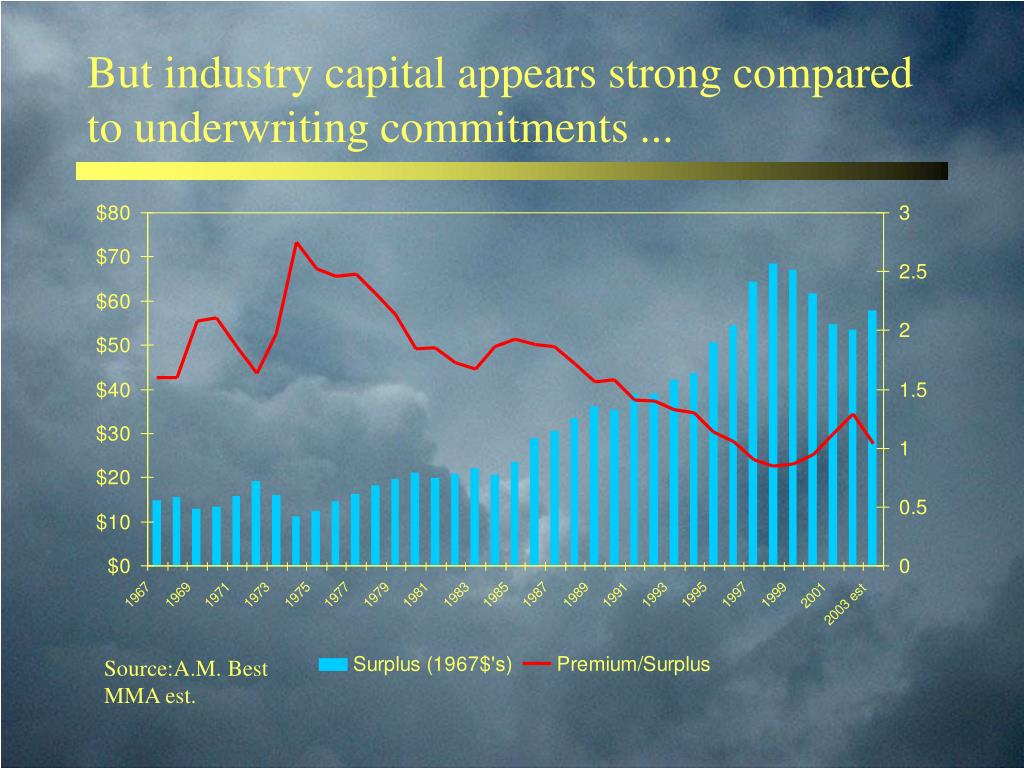 But industry capital appears strong compared to underwriting commitments ...