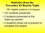 statistics from the november 15 boards night4