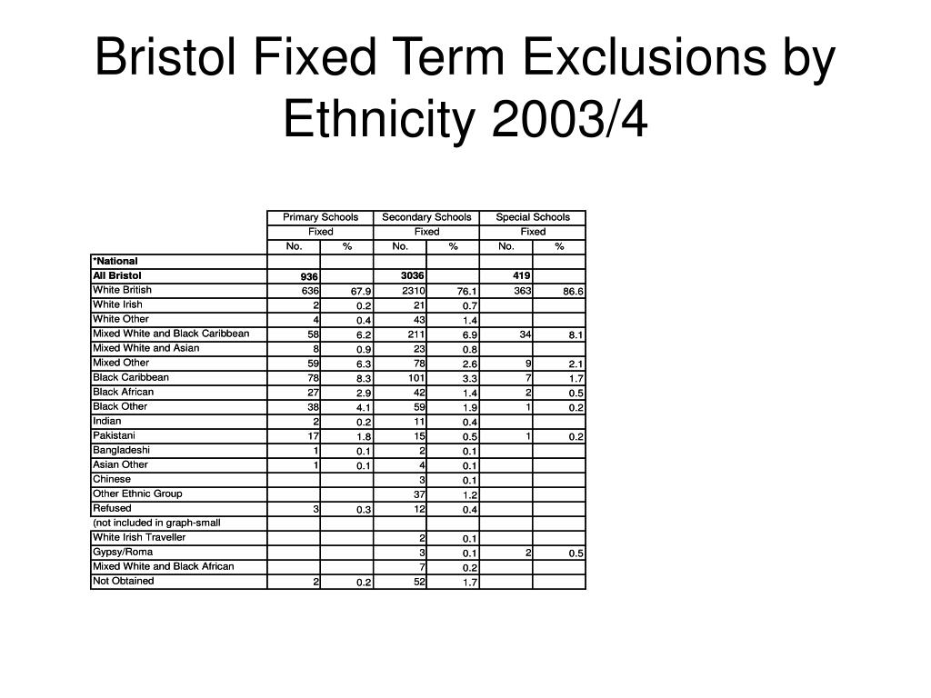 Bristol Fixed Term Exclusions by Ethnicity 2003/4