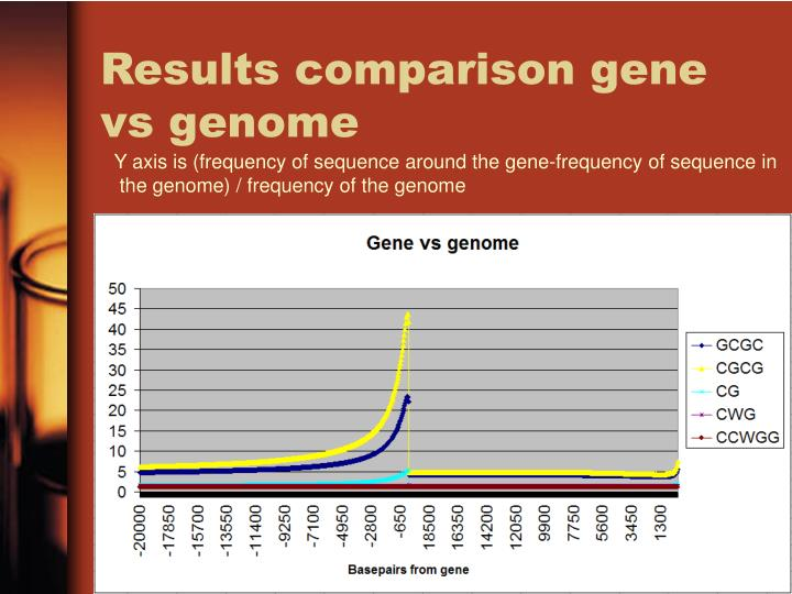 Results comparison gene vs genome