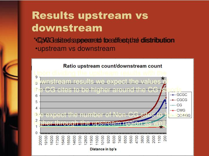 Results upstream vs downstream