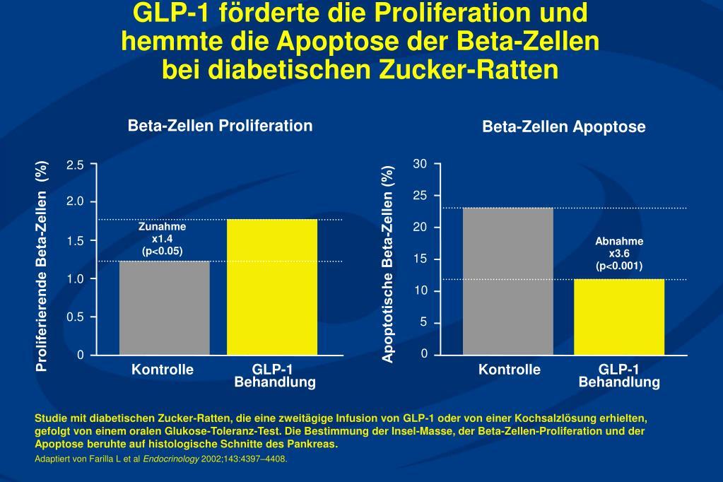GLP-1 förderte die Proliferation und