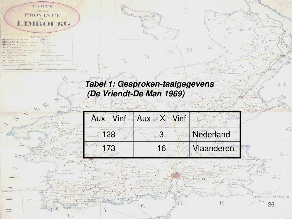 Tabel 1: Gesproken-taalgegevens