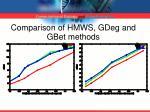 comparison of hmws gdeg and gbet methods