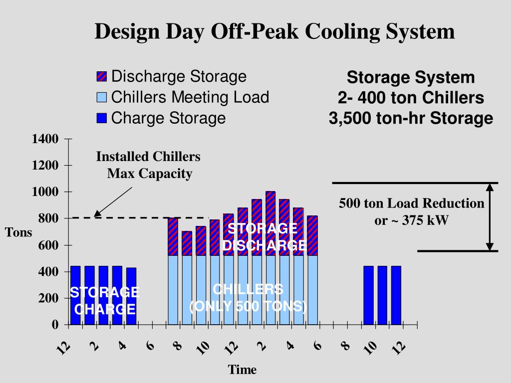 Design Day Off-Peak Cooling System