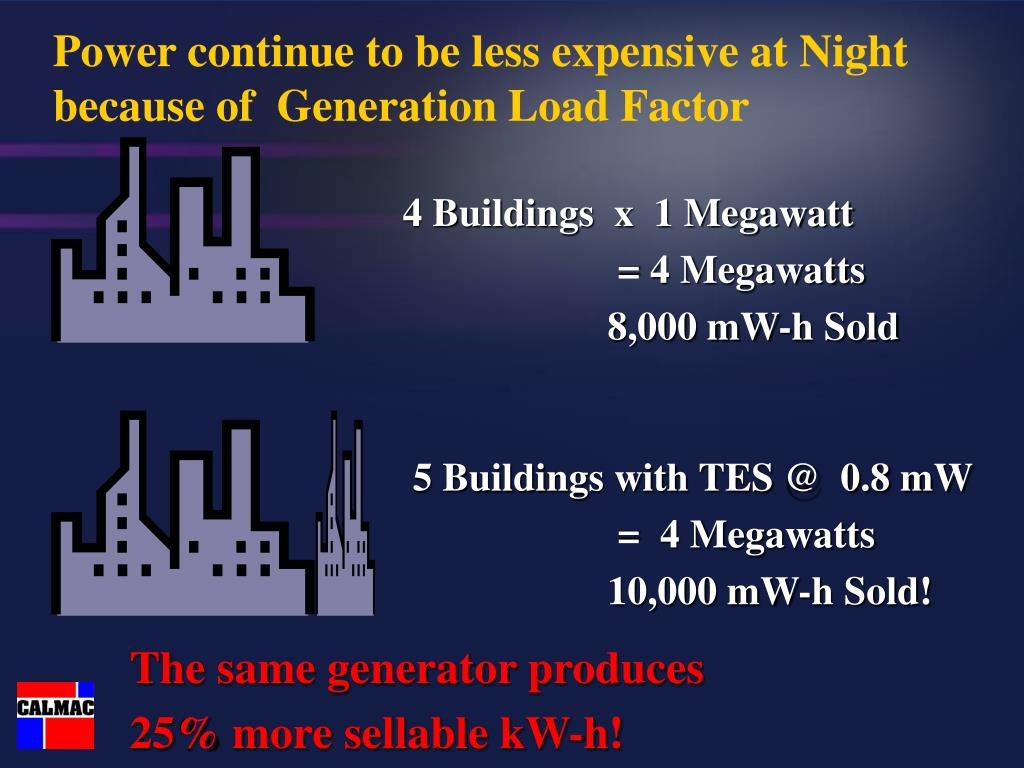 Power continue to be less expensive at Night because of  Generation Load Factor