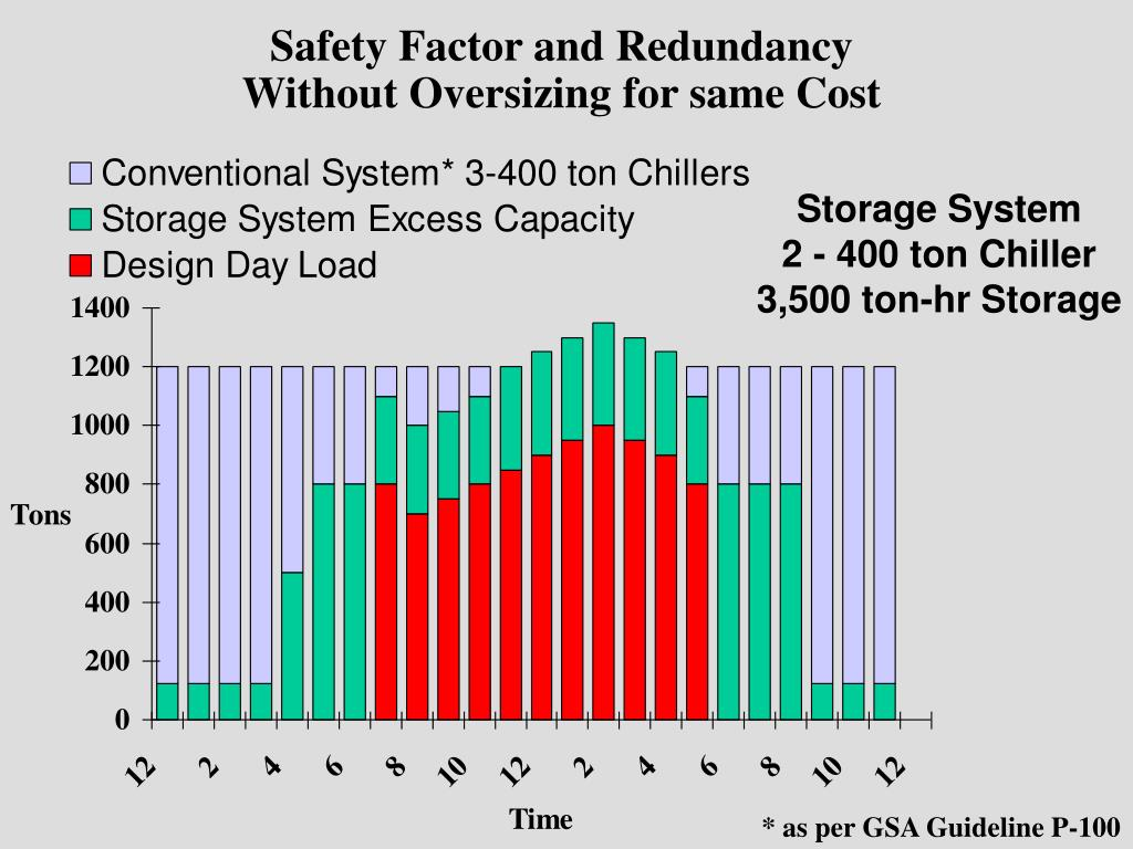 Safety Factor and Redundancy