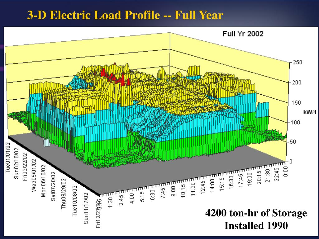 3-D Electric Load Profile -- Full Year
