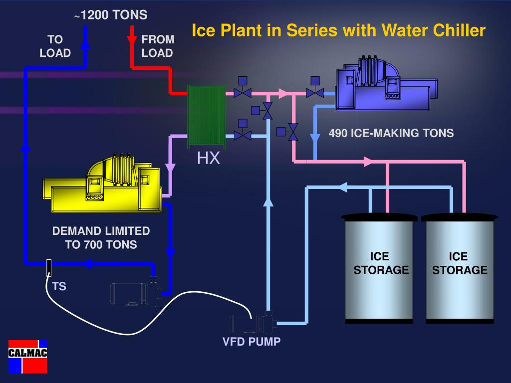 Ice Plant in Series with Water Chiller