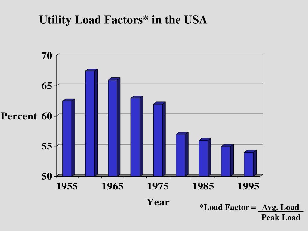 Utility Load Factors* in the USA