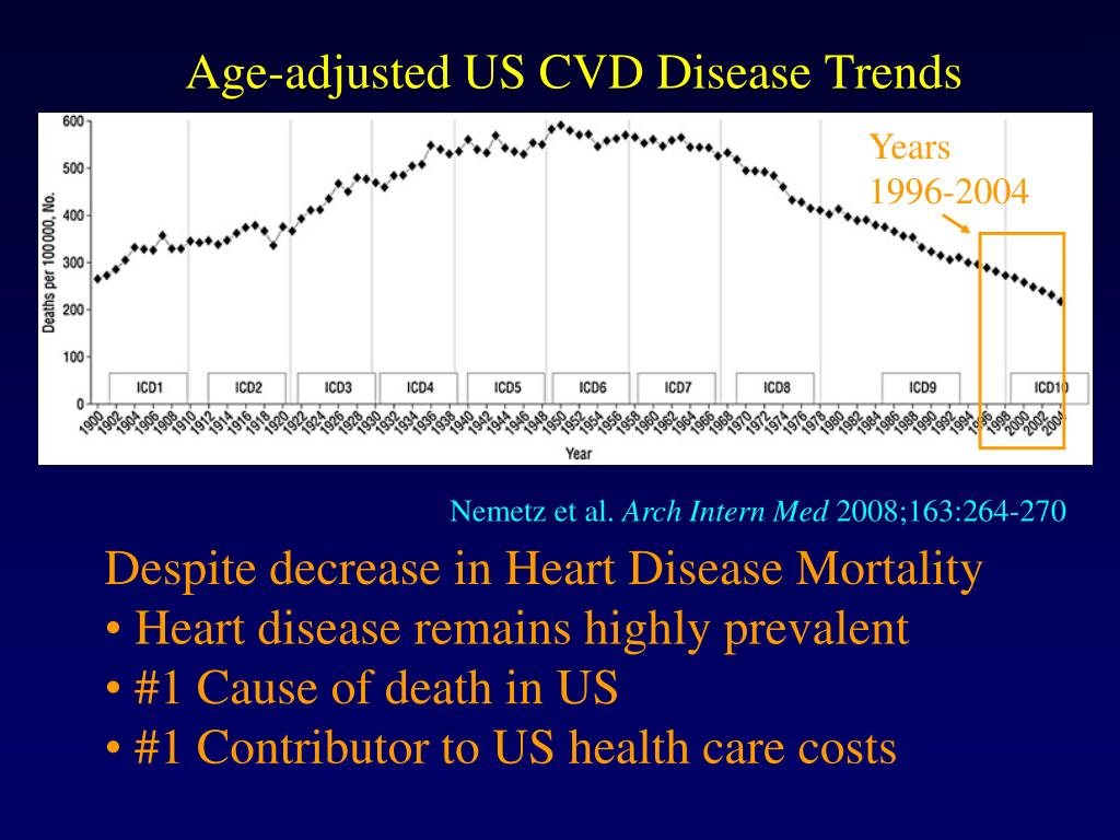 Age-adjusted US CVD Disease Trends