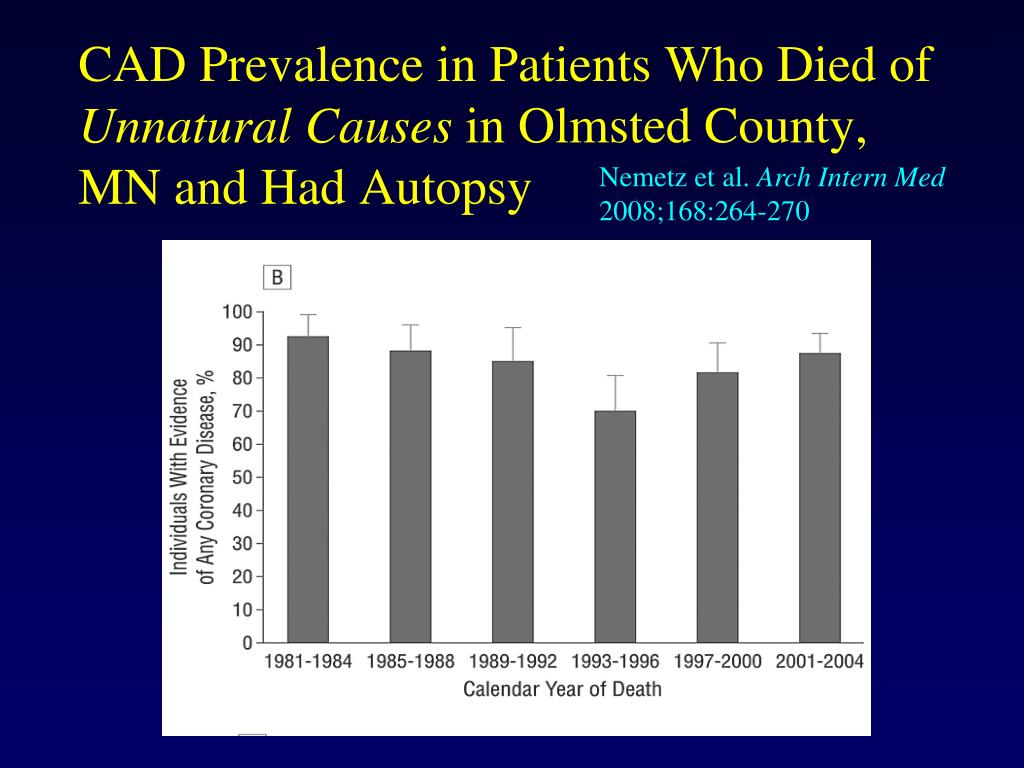 CAD Prevalence in Patients Who Died of