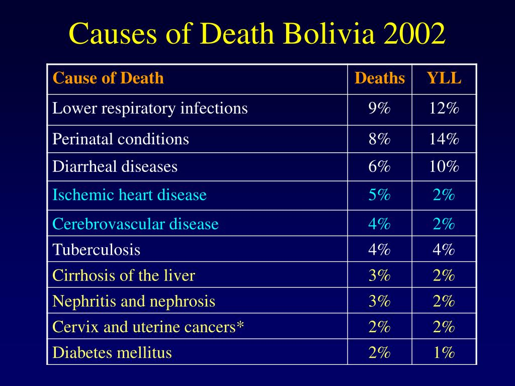 Causes of Death Bolivia 2002