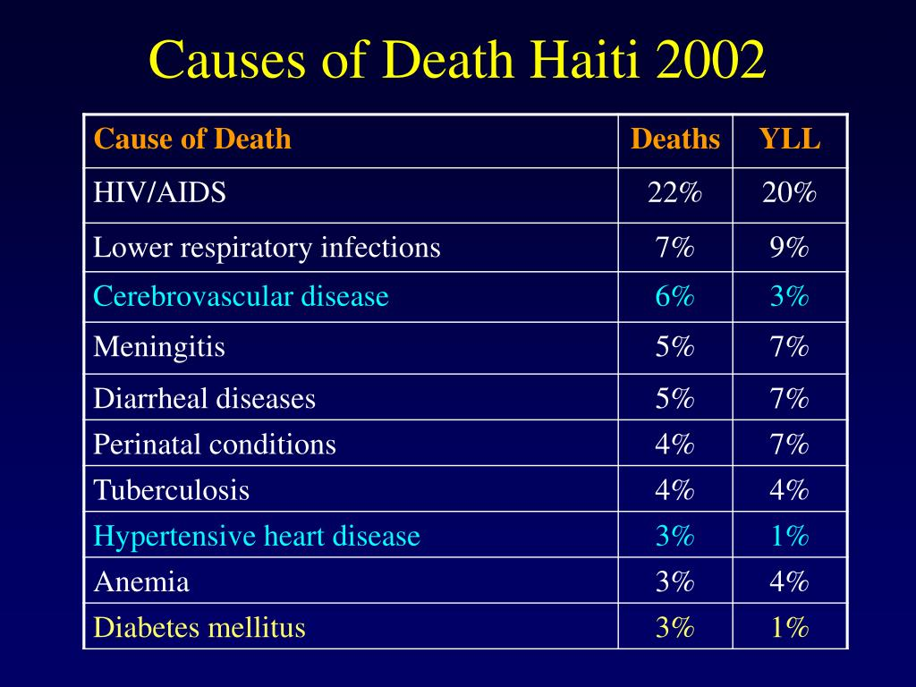 Causes of Death Haiti 2002