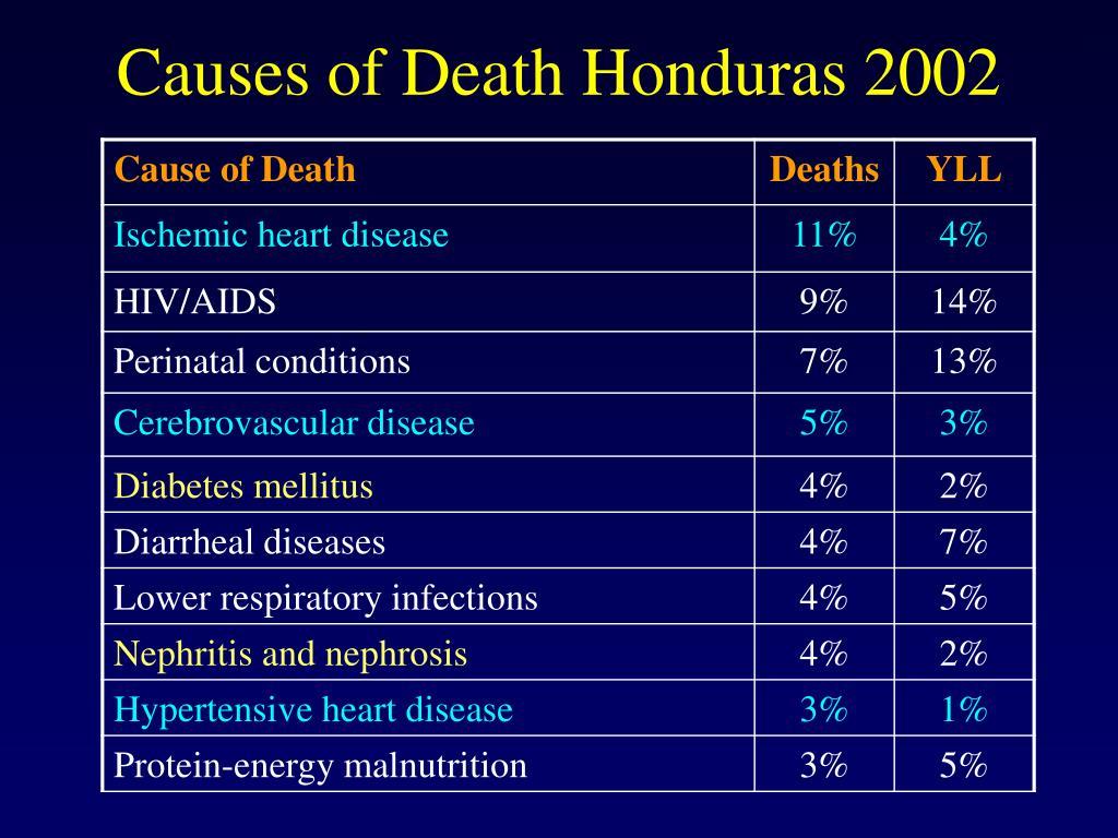 Causes of Death Honduras 2002