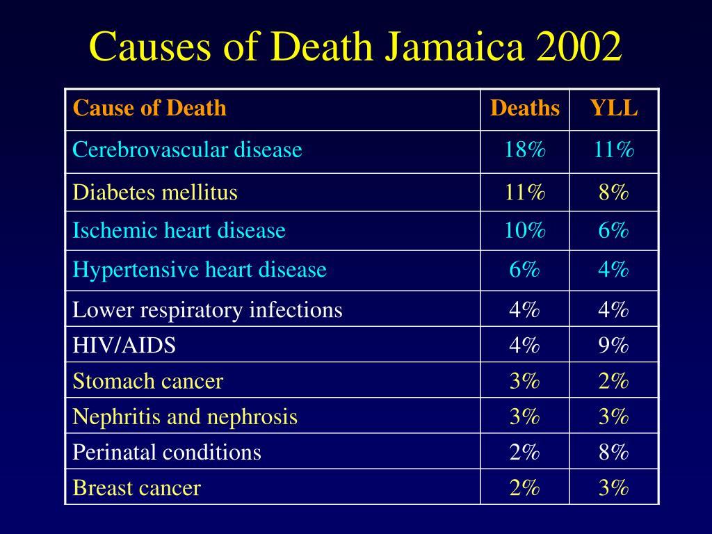 Causes of Death Jamaica 2002
