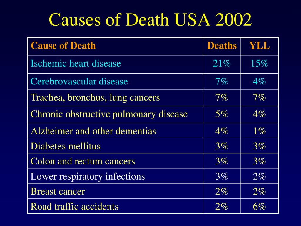 Causes of Death USA 2002