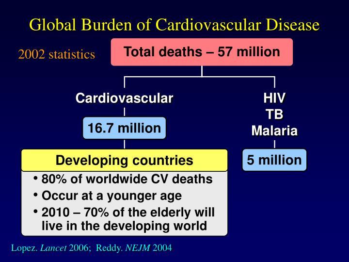 Global burden of cardiovascular disease