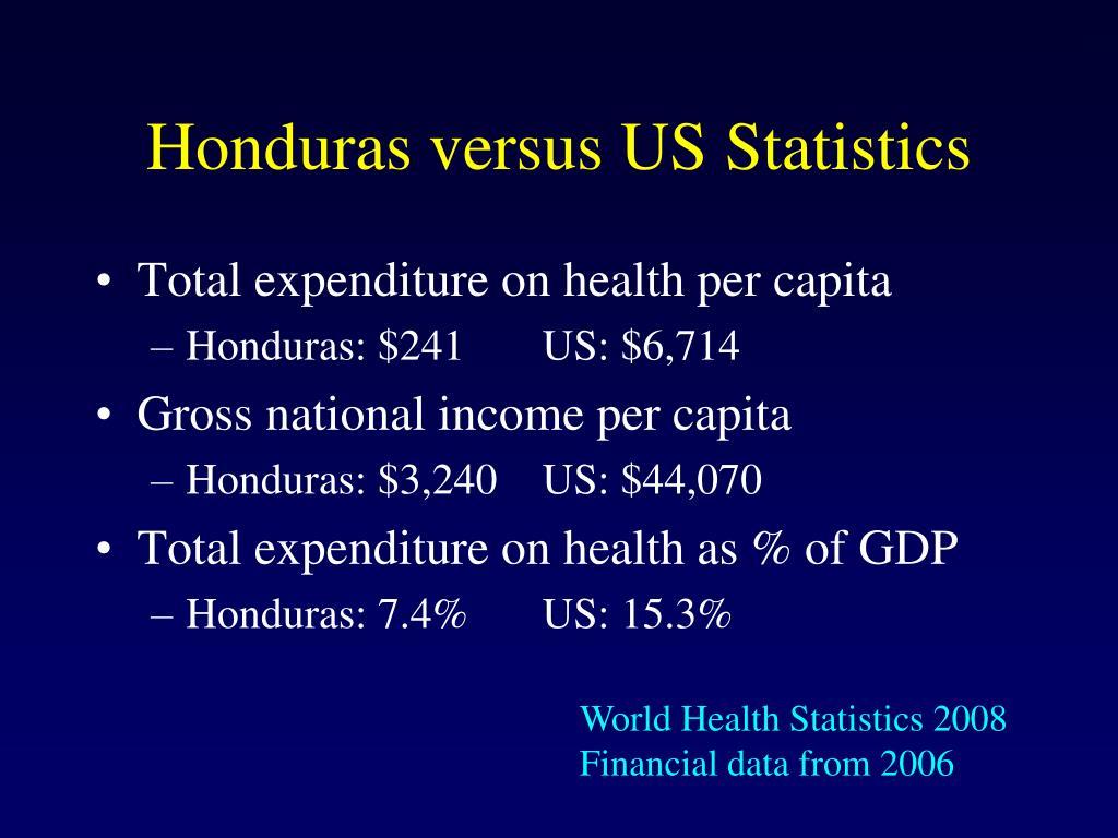 Honduras versus US Statistics