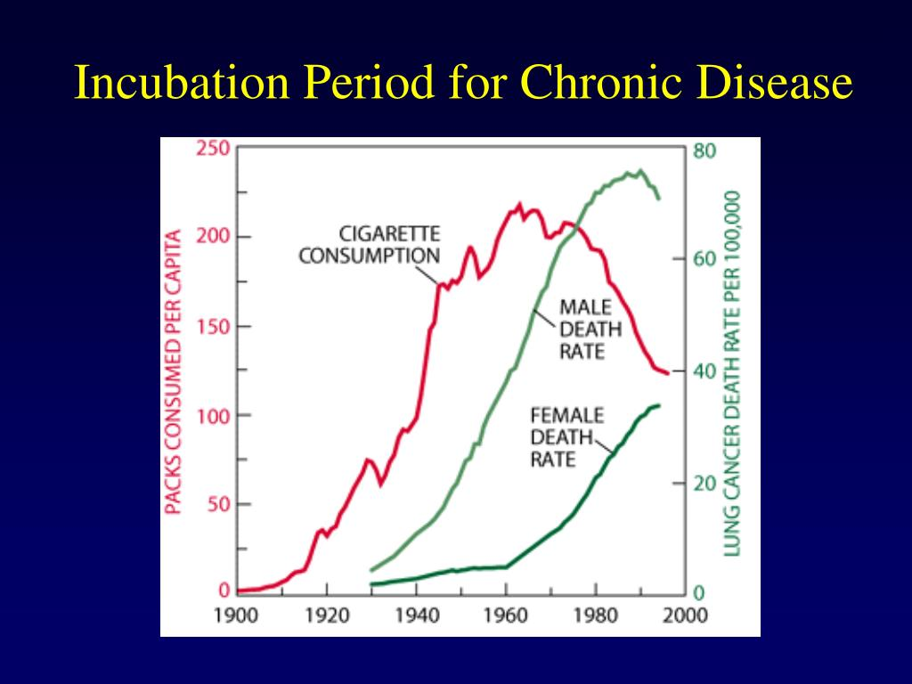 Incubation Period for Chronic Disease