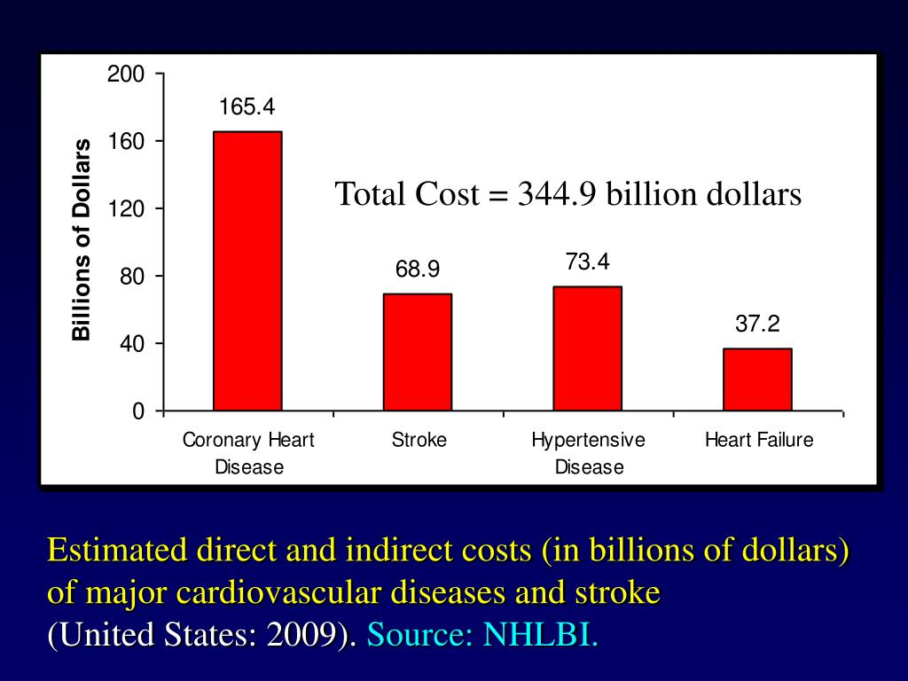 Total Cost = 344.9 billion dollars
