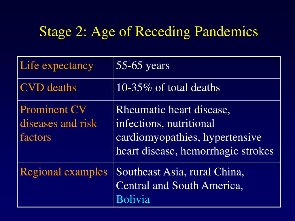 Stage 2: Age of Receding Pandemics