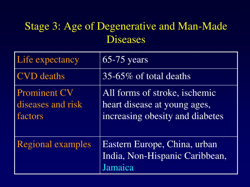 Stage 3: Age of Degenerative and Man-Made Diseases