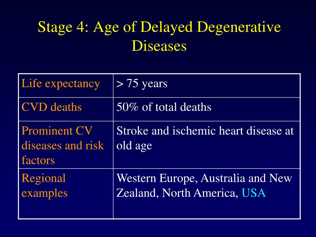 Stage 4: Age of Delayed Degenerative Diseases