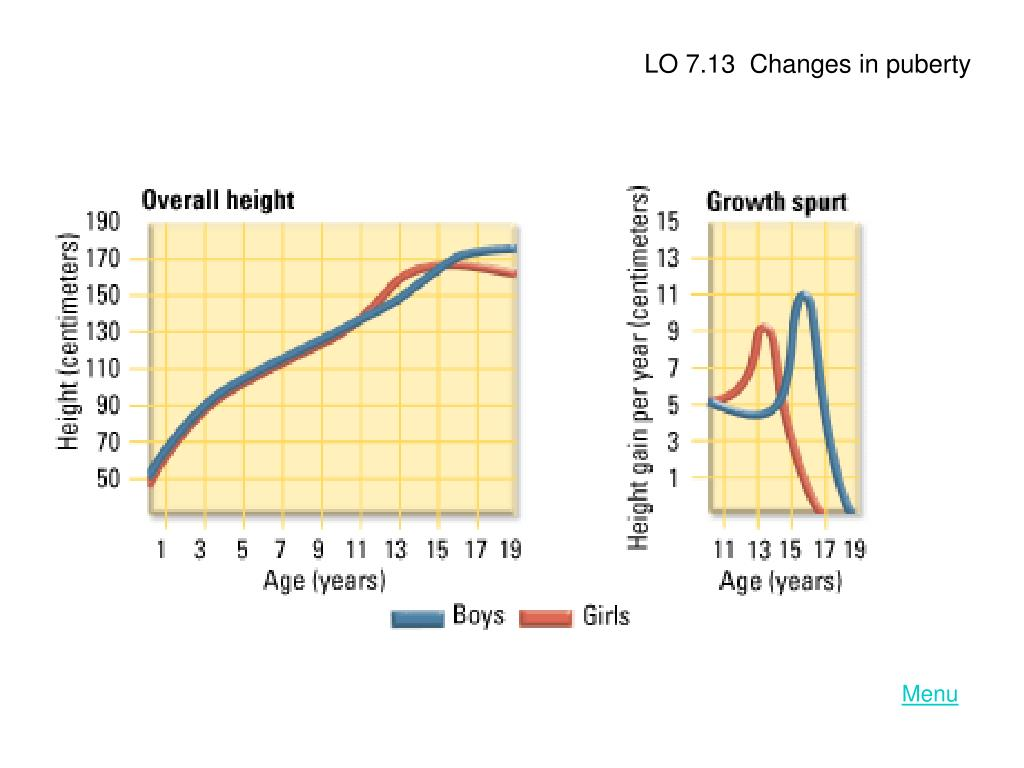 LO 7.13  Changes in puberty