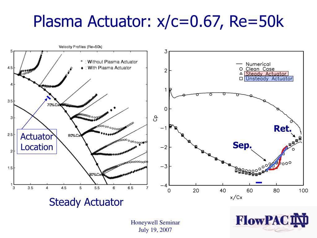 Plasma Actuator: x/c=0.67, Re=50k