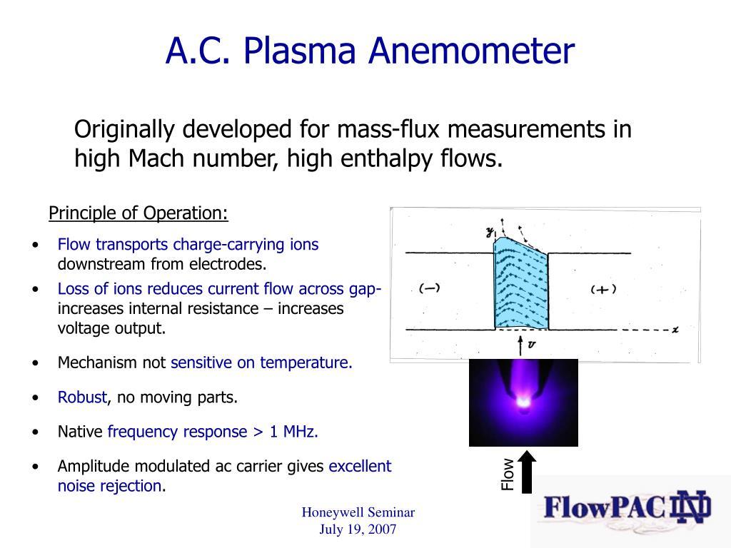 A.C. Plasma Anemometer