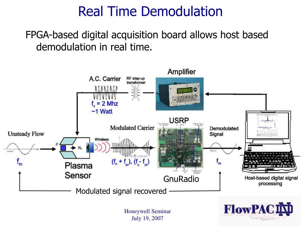 Real Time Demodulation