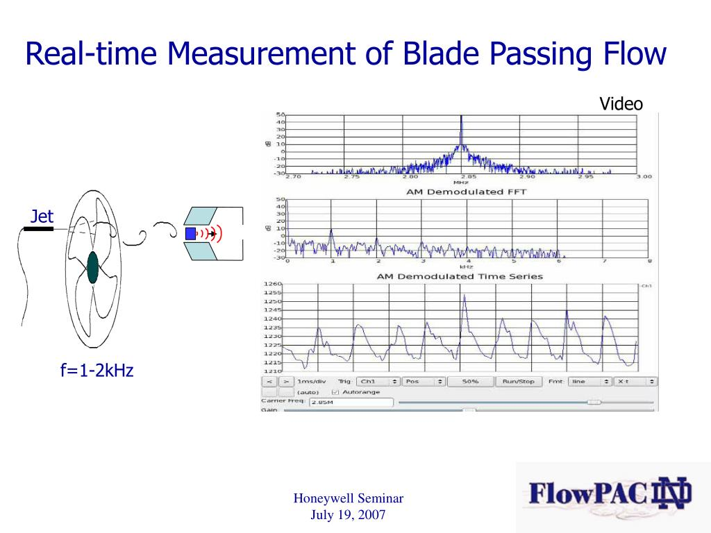 Real-time Measurement of Blade Passing Flow