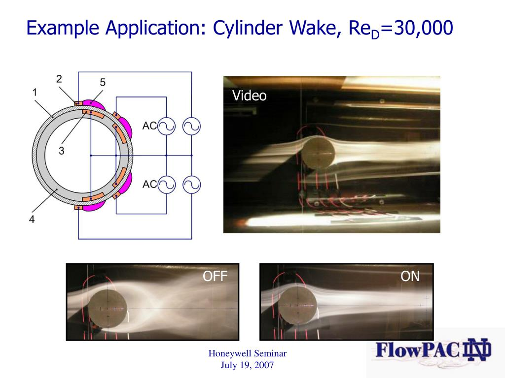 Example Application: Cylinder Wake, Re