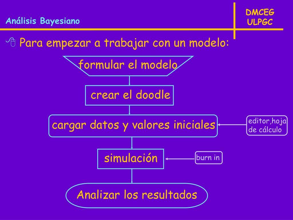 formular el modelo