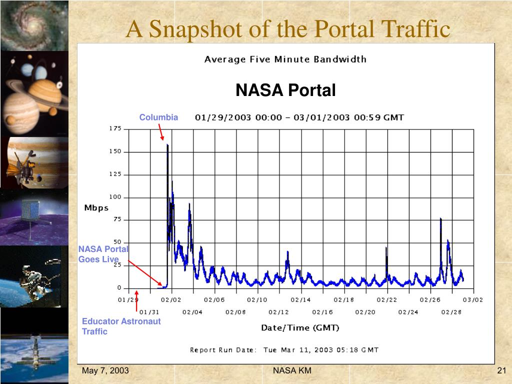 A Snapshot of the Portal Traffic