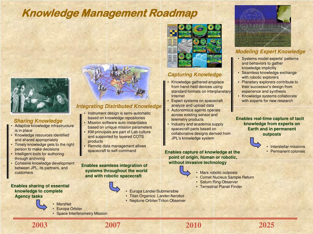 Knowledge Management Roadmap