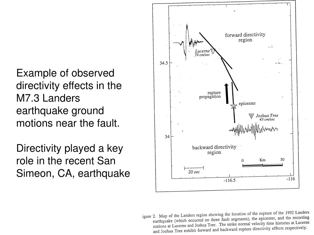 Example of observed directivity effects in the M7.3 Landers earthquake ground motions near the fault.