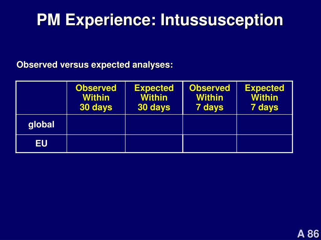 PM Experience: Intussusception