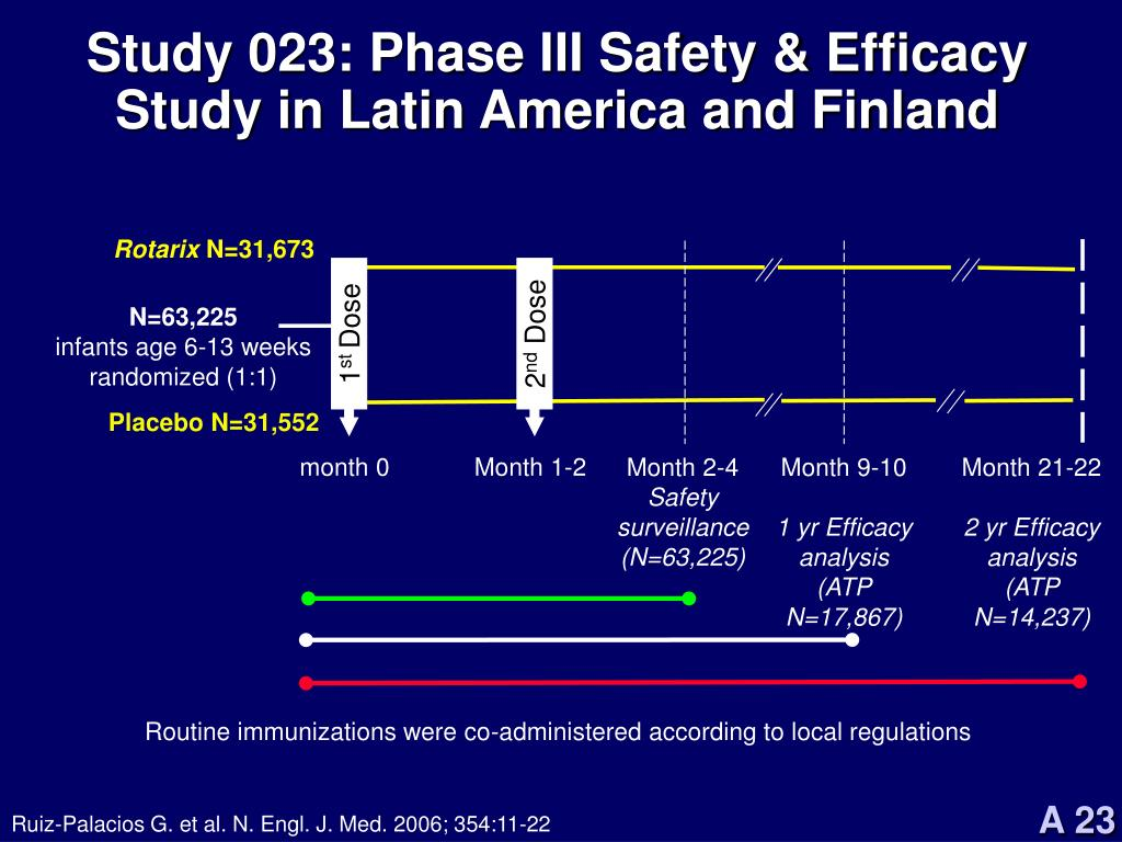 Study 023: Phase III Safety & Efficacy Study in Latin America and Finland