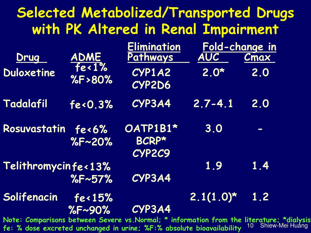 Selected Metabolized/Transported Drugs with PK Altered in Renal Impairment