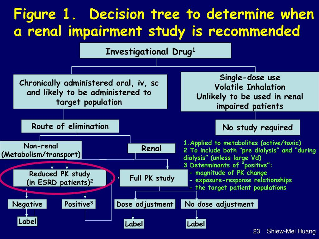 Figure 1.  Decision tree to determine when a renal impairment study is recommended