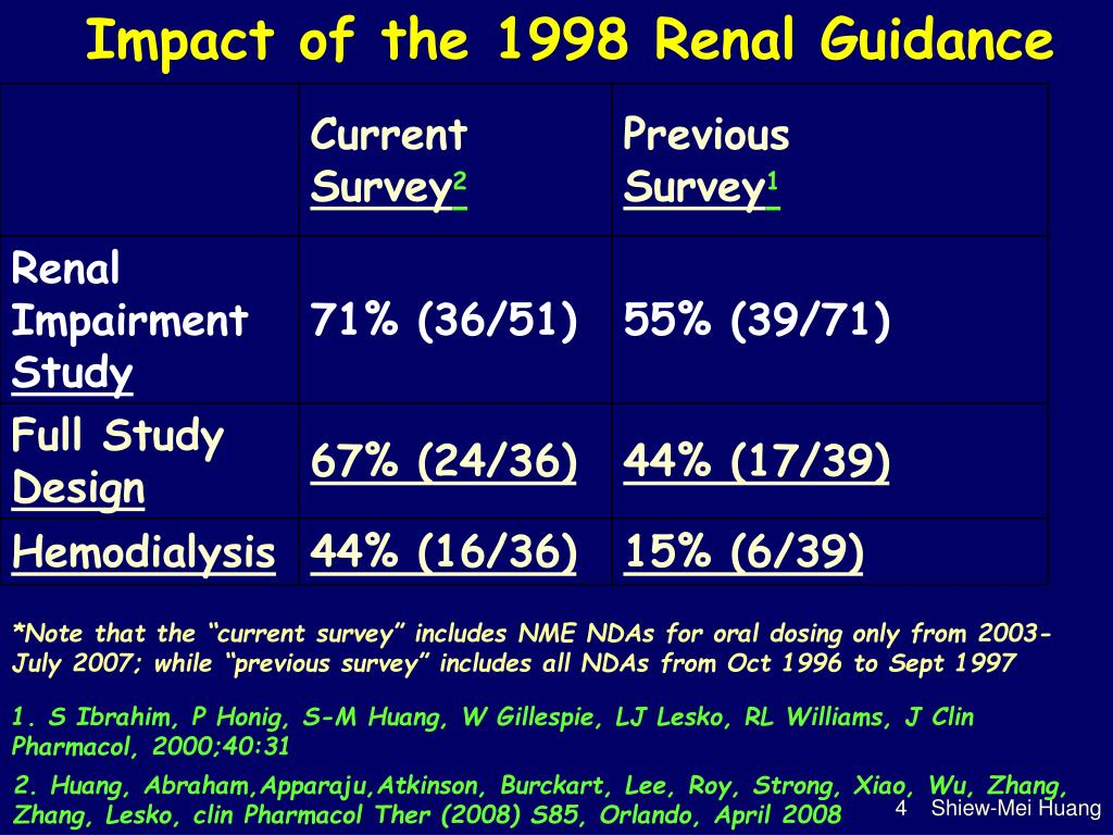 Impact of the 1998 Renal Guidance
